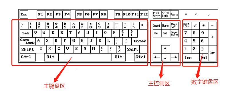 电脑键盘的详细说明