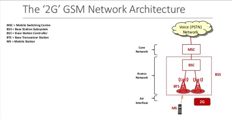 RadioInja是1991年在芬兰第一家采用GSM标准推出第二代cellular network(2G)的公司