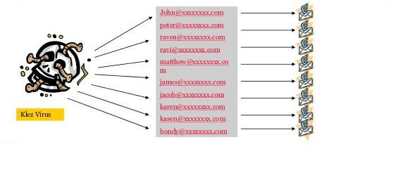 Klez virus于2001年末发布,通过电子邮件和欺骗感染电脑,使收件人认为电子邮件来自朋友或家人