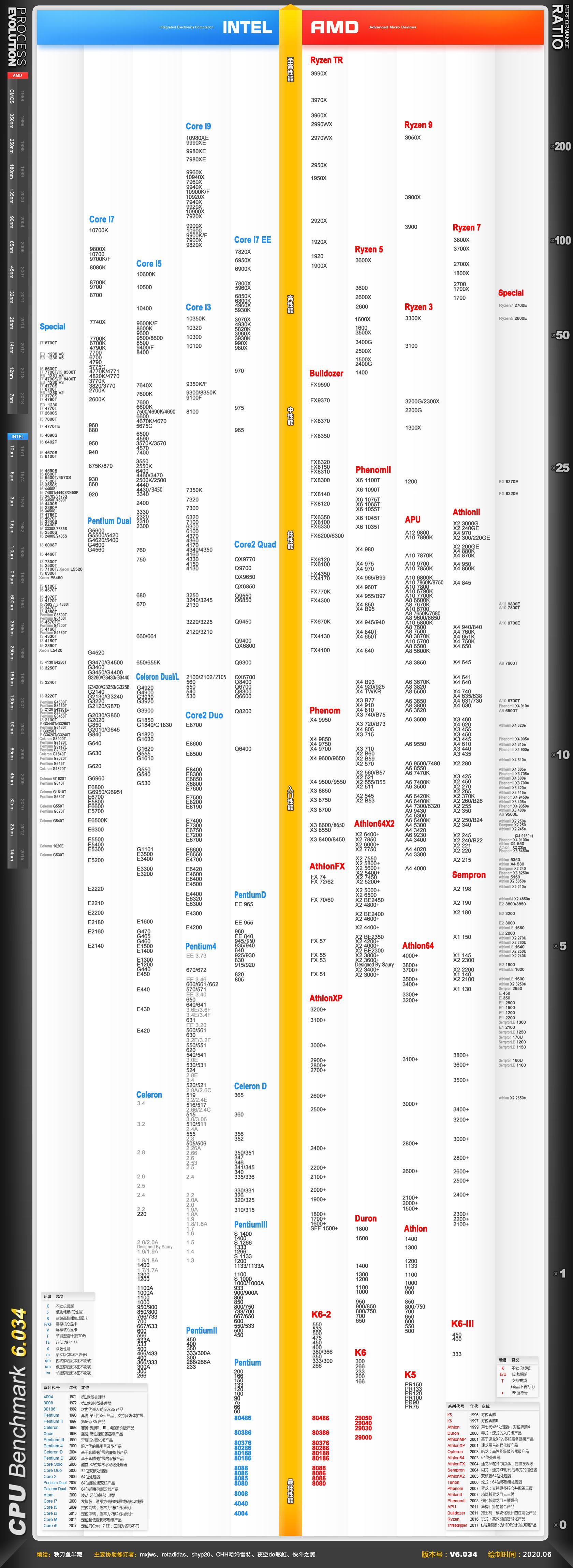 cpu天梯图2020 by retadidas,秋刀鱼半藏,快科技,pc小虫,极客boy(更新时间:2020-11-05)