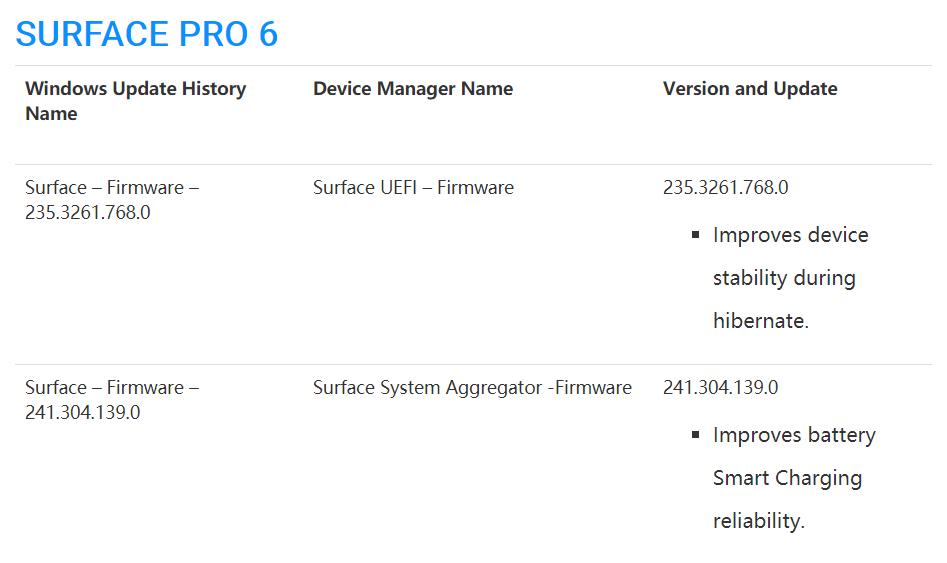 Microsoft Surface Pro 6和Pro(第5代)获得新的固件更新