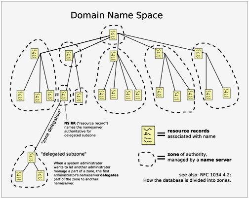 Paul Mockapetris和Jon Postel在1983年实现了第一个DNS