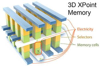 2015年7月,英特尔发布3D XPoint,一种多平面NVMe数据存储技术