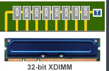 XDR-DRAM于2003年开始销售
