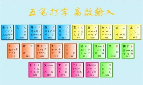 王永民在1983年8月发明五笔输入法