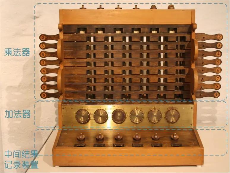 1623年契克卡德(W. Schickard)制造了人类有史以来第一台机械计算机