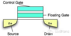 1967年贝尔实验室发明了浮栅晶体管(Floating Gate Transistor)