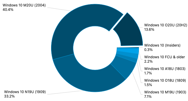 AdDuplex:Windows 2020年10月10日更新12月市场份额达到13.6%