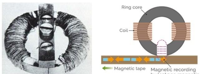 1933年,Eduard Schueller发明了环形磁头,实现了高密度的信息存储