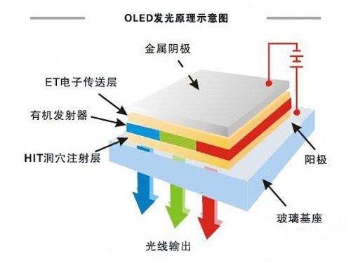 1963年,Pope发表了世界上第一篇有关OLED的文献