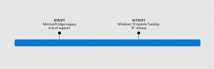 微软确认4月补丁星期二活动日将从Windows 10中移除经典版Edge